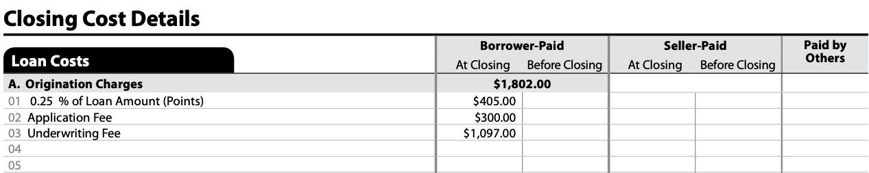 Closing Disclosure |  See Loan costs on page 2